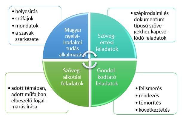 ZEKI Oktatási Központ - 6 osztályos magyar követelmény