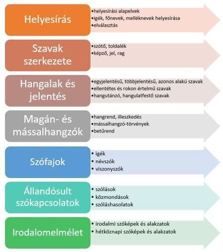 ZEKI Oktatási Központ - 6 osztályos magyar követelmény más felbontásban