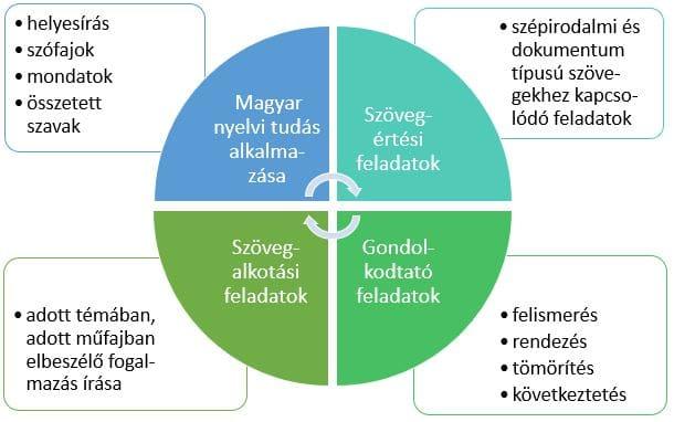 ZEKI Oktatási Központ - 8 osztályos magyar követelmény